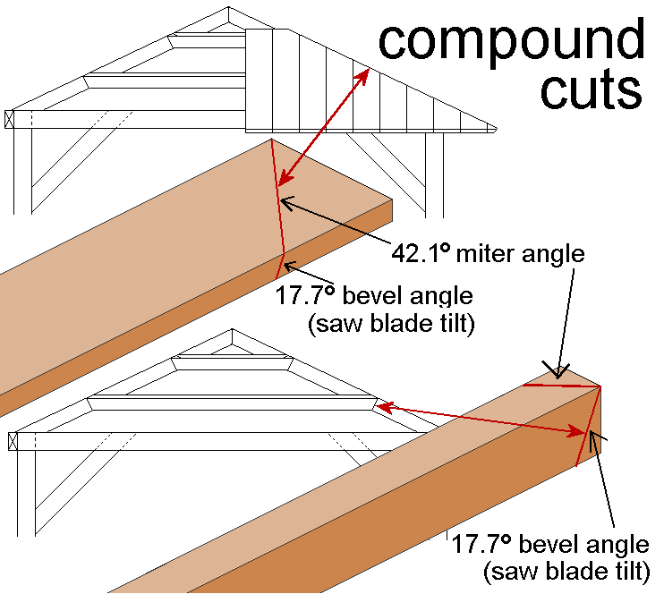 compound angle cuts for the gazebo roof